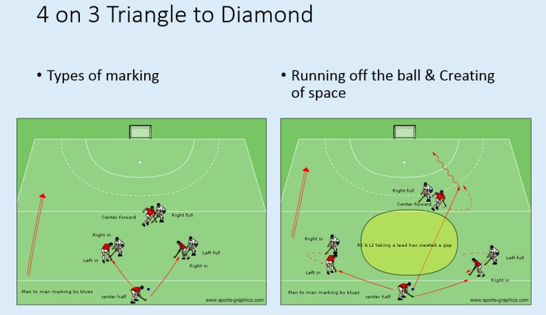Just an example of 4 on 3 mini hockey game to teach the concepts of the various types of marking.